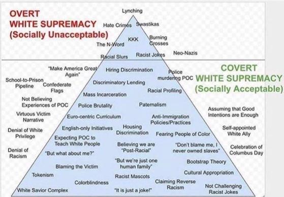 Overt White Supremecy